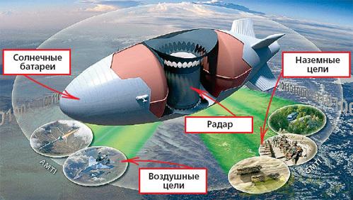 Мощный радар позволяет дирижаблю контролировать территорию площадью 1000 км2 и одновременно вести сразу несколько целей