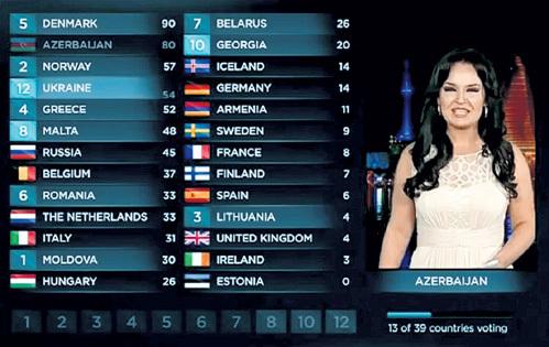 На последнем «Евровидении» Азербайджан высшие оценки дал Украине и Грузии, а для России не нашлось даже одного балла