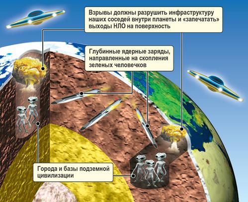 План ЦРУ по уничтожению гуманоидов, живущих в земной коре и мантии