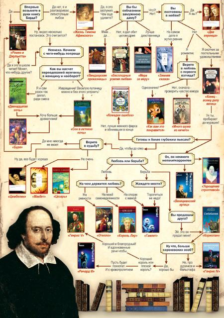 Тест поможет выбрать подходящую вам книгу Уильяма ШЕКСПИРА. Начинайте с верхнего левого угла. (Нажмите для увеличения!)